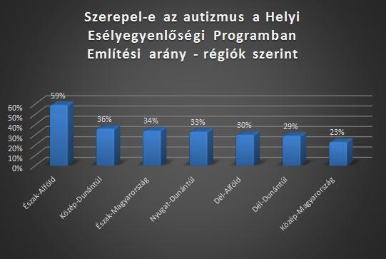 HEP-arány-régiók