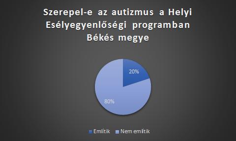 HEP-békés