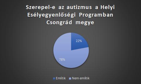 HEP-csongrád