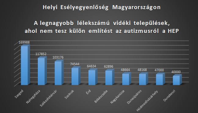 HEP-legnagyobb-aholnincs_videk