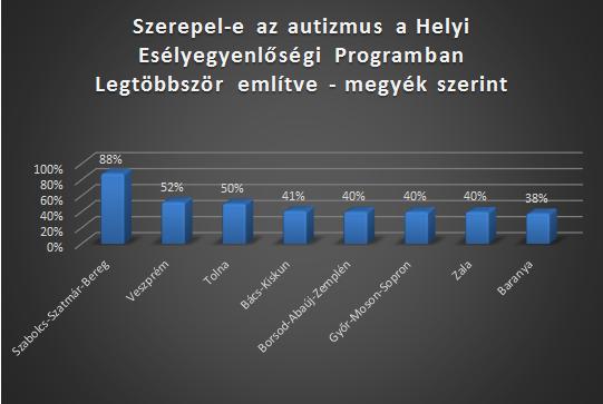 HEP-legnagyobb-arány-megyék