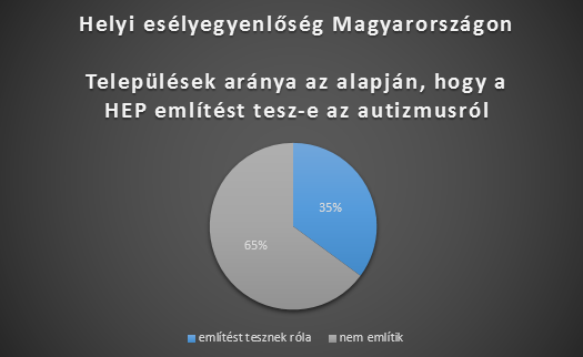 HEP-országos