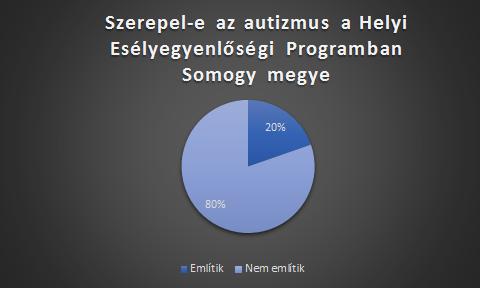 HEP-somogy