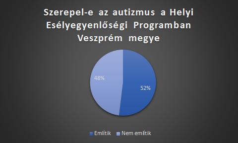 HEP-veszprém