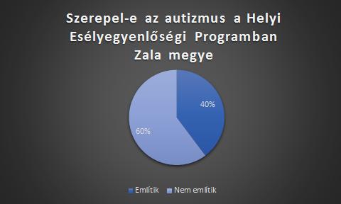 HEP-zala